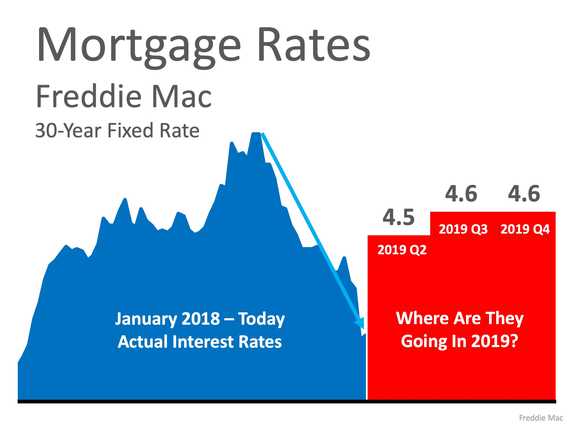 Are Low Interest Rates Here to Stay? | Simplifying The Market