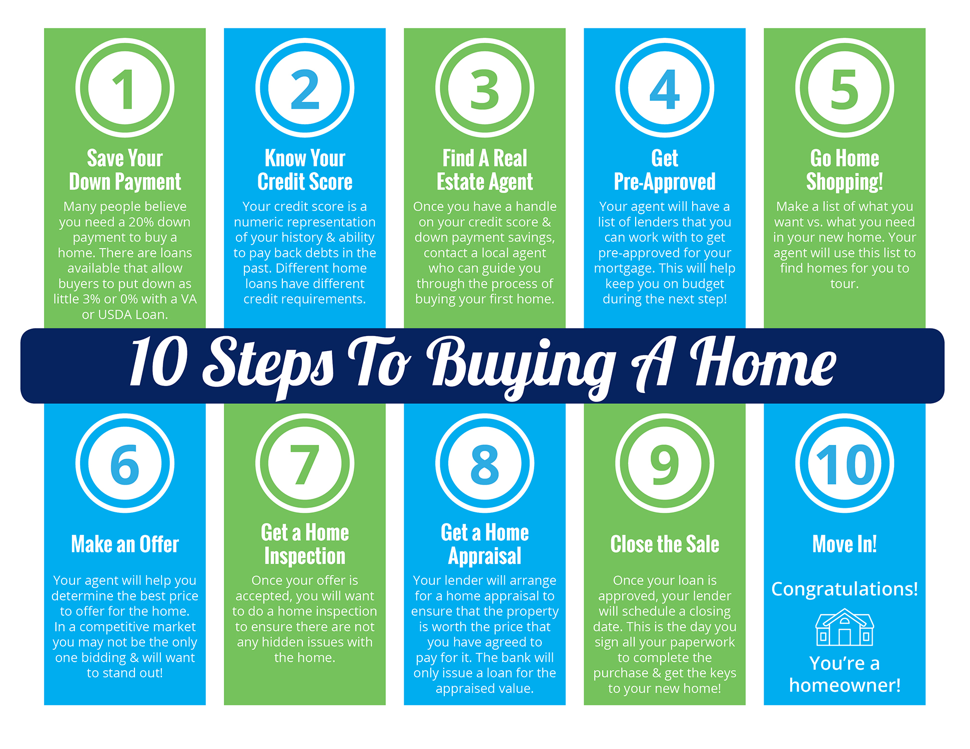 10 Steps to Buying a Home This Summer [INFOGRAPHIC] | Simplifying The Market