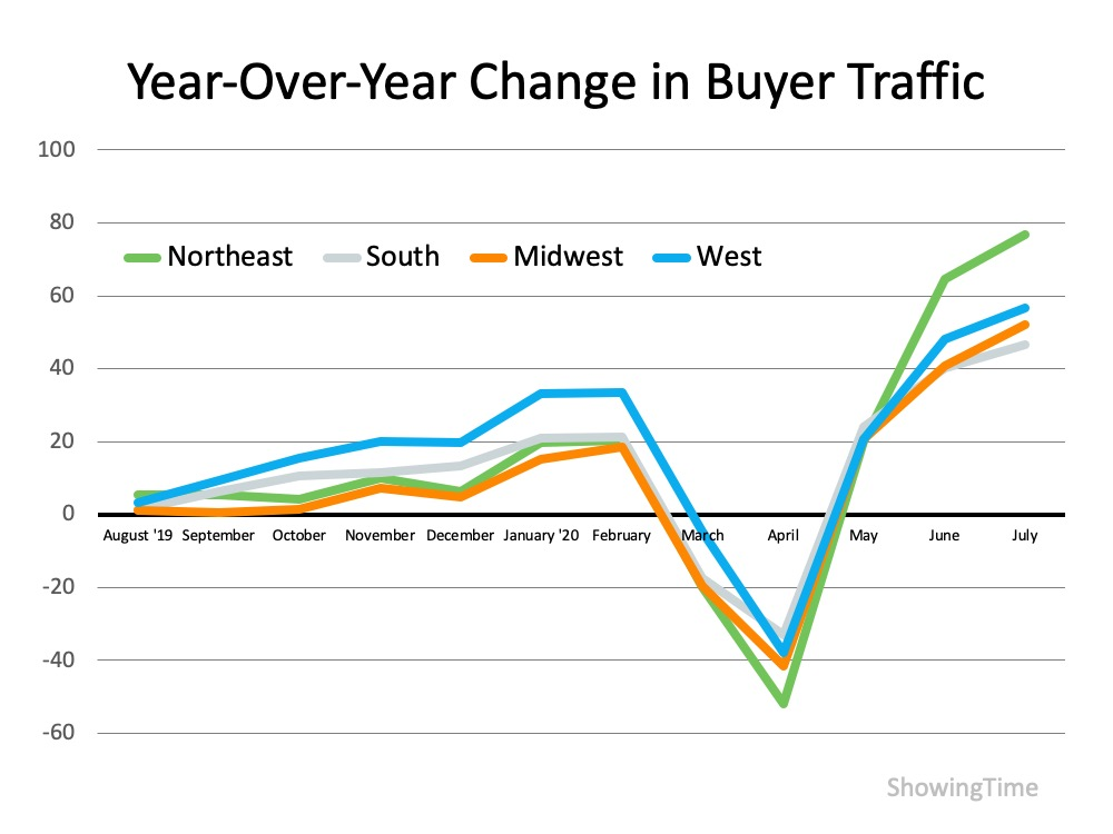 Homebuyer Traffic Is on the Rise   Simplifying The Market