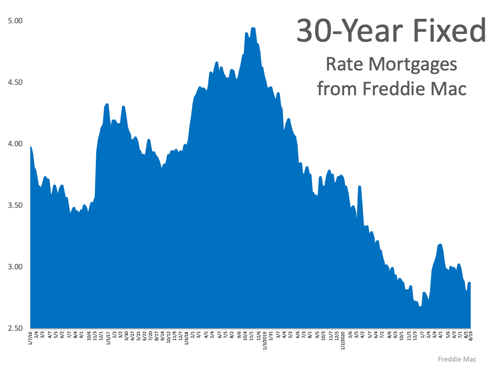 What Do Experts Say About Today's Mortgage Rates?   Simplifying The Market